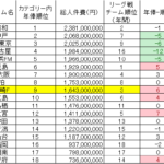 J1、J2チーム人件費ランキング発表!川崎フロンターレは堂々の…