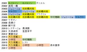 川崎フロンターレはホーム開幕戦では無敗記録更新中。得点者も振り返ります!