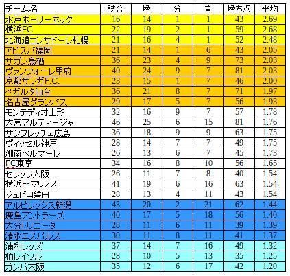 川崎フロンターレのお得意様と、苦手な相手。過去の全対戦成績から振り返ります。
