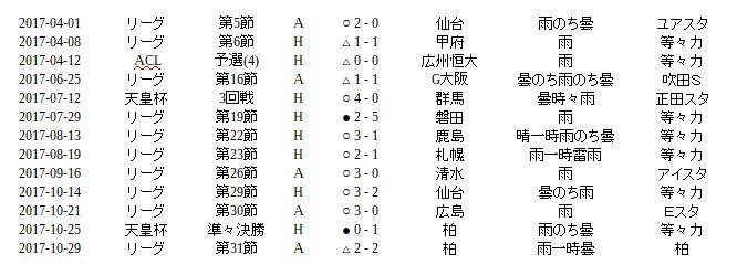 鬼木達監督は超雨男!川崎フロンターレ史上最多の雨試合数更新。