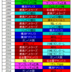 Jリーグタイトル歴代王者について調べてみました。今まで何チームが取ってるのか。