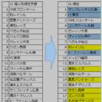 J1、J2順位予想と、第10節終了時点での差を見てみる。