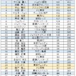 川崎フロンターレvsVファーレン長崎1-0勝利!小林悠日本人クラブ最多得点タイ!エースの証明!
