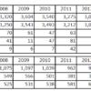 2005-2017財務諸表