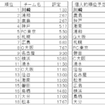 【J1順位予想2019】各解説者の予想まとめ!川崎、浦和、鹿島の3強、大分、松本が降格候補。