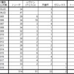 中村憲剛、国内公式戦600試合?1試合おかしくない?川崎フロンターレ一筋のバンディエラの記録。