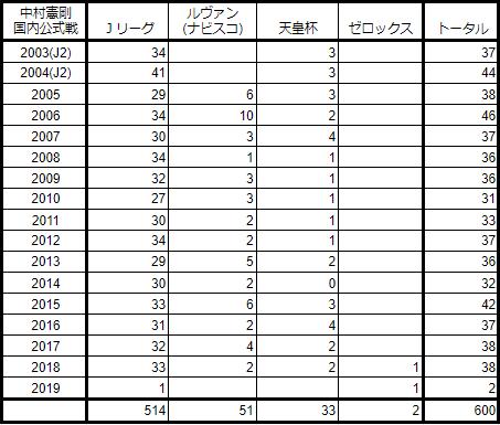 中村憲剛(スポニチのいう600試合)