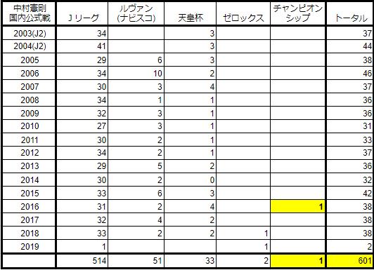 中村憲剛601試合