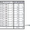 小林悠の年度別ゴール記録