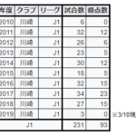 小林悠(川崎フロンターレ)のゴールは夏ばかり?悠様の月別、ホーム&アウェイ別、シュート数別、対戦相手別など、リーグ戦全ゴールを徹底分析!