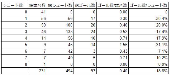 小林悠のシュート数別ゴール記録