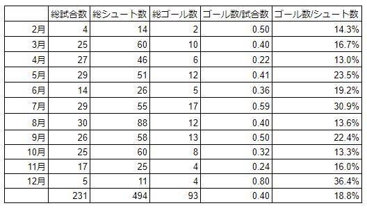 小林悠の月別ゴール記録