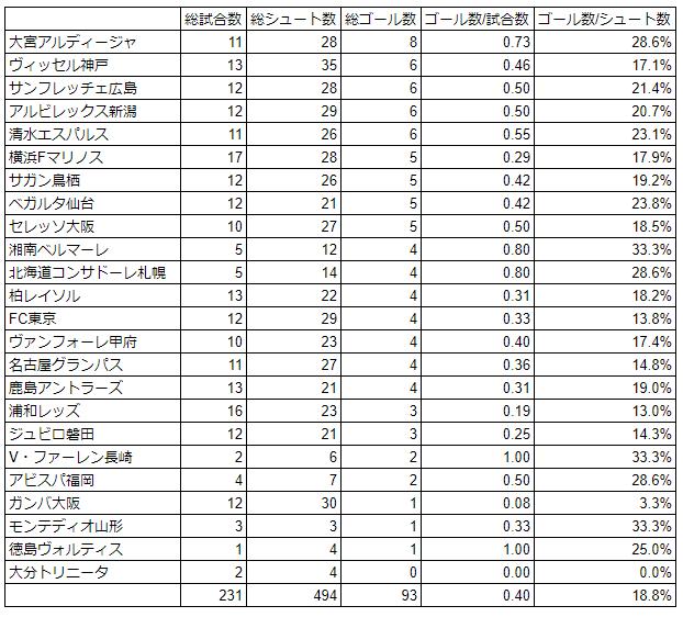 小林悠の対戦チーム別ゴール記録