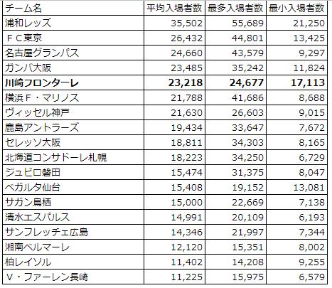 2018J1平均入場者数