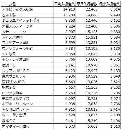 2018J2平均入場者数