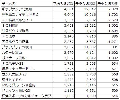 2018J3平均入場者数