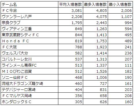 2018JFL平均入場者数