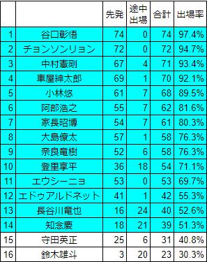 川崎フロンターレJ1出場率