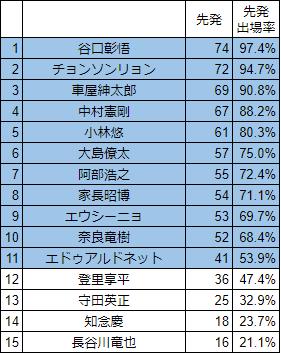 川崎フロンターレJ1先発出場率