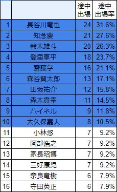 川崎フロンターレJ1途中出場率