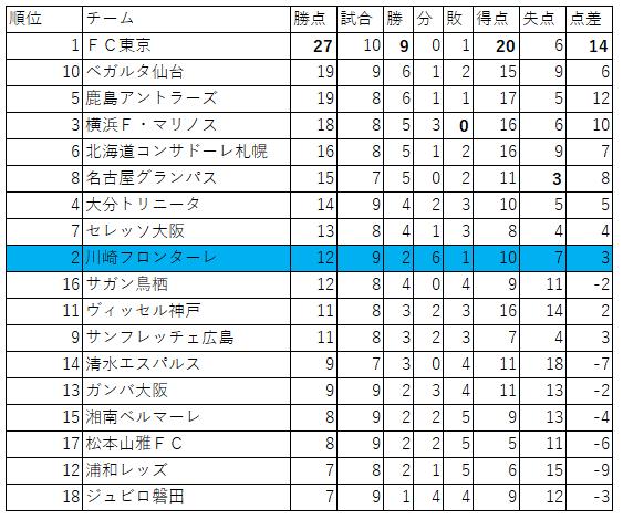 J1ホーム順位表  2019年7月1日現在