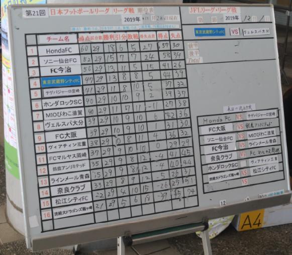 武蔵野の手書きの順位表