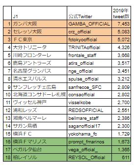J1リーグ2019年ツイート数