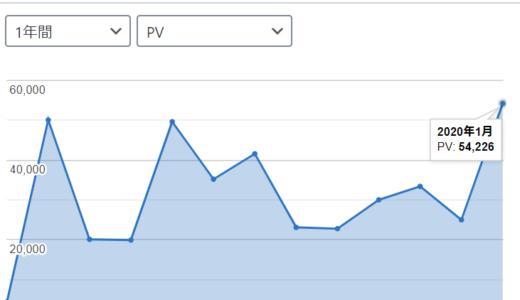 ブログの2020年1月のアクセス数(PV)は去年のどの月より多い。毎日記事上げるの大事だね…。