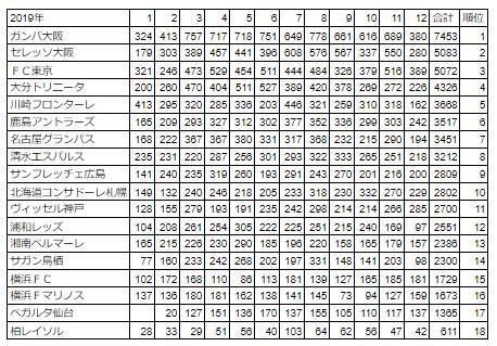 J1リーグ2019年ツイート数(月別)