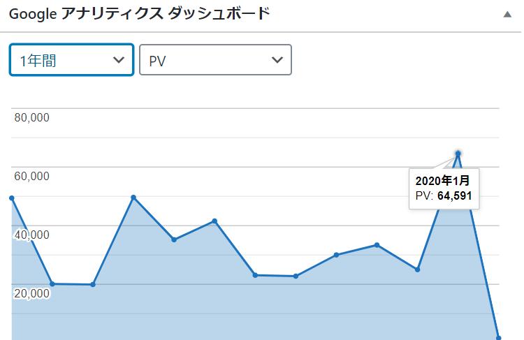 2020年1月(64,591PV)