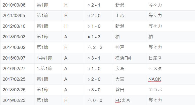過去10年Jリーグ開幕戦