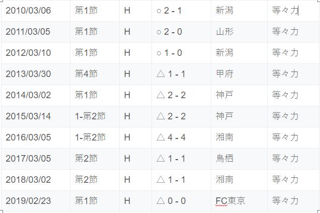 過去10年Jリーグホーム開幕戦