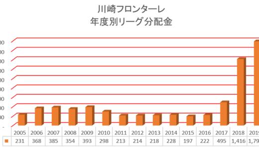 川崎フロンターレ年度別経営情報開示資料まとめ!相変わらずの優良企業。2019年のも出たのでまとめました!