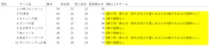 10/12 最高到達点差