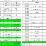 Jリーグ2021優勝争い。残り最大26試合の川崎フロンターレと、残り11試合+3の横浜Fマリノス。試合日程の差は凄いね。