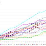 J1リーグ順位推移表を探しても欲しいの無かったから作成…。川崎フロンターレ強すぎる2020年と2021年の比較。