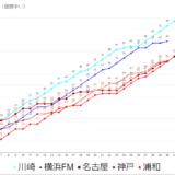 川崎フロンターレ2021年J1優勝までマジック4.5点灯。1戦必勝が大事ですが…残り7試合4勝1分以上で優勝確定。1分で2位以上でACL出場確定。