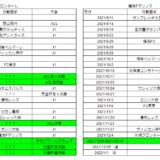 川崎フロンターレの2021日程が楽になった!ルヴァンがなくなって中3日が3試合、中2日が1試合減り、中14日が登場!残り最大23試合。